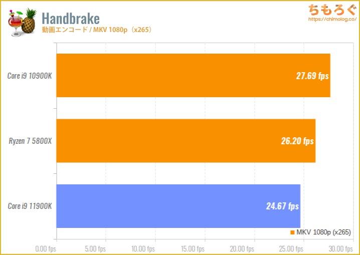 Core i9 11900Kのベンチマーク比較:Handbrake(動画エンコード・MKV 480p)