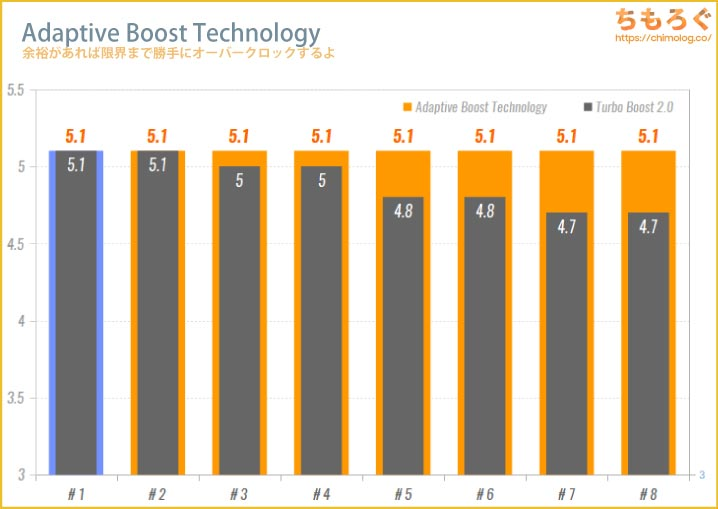 Adaptive Boost Technologyのイメージグラフ