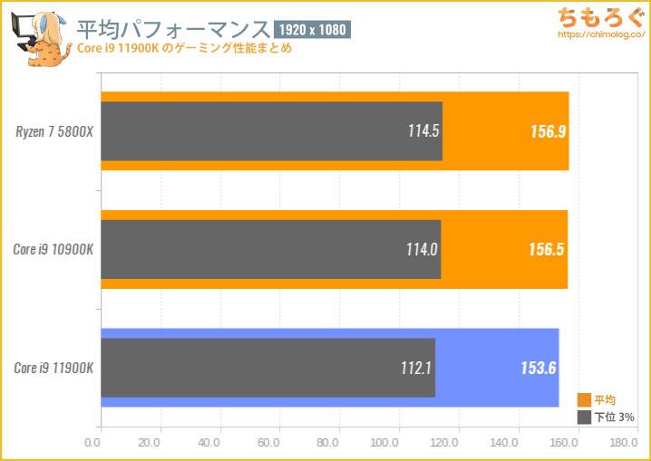 Core i9 11900Kのゲーミング性能を比較
