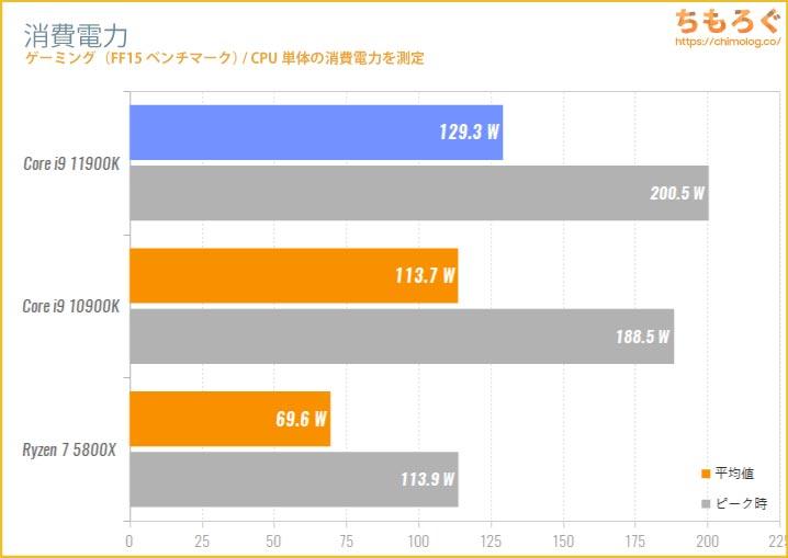 Core i9 11900Kの消費電力を比較