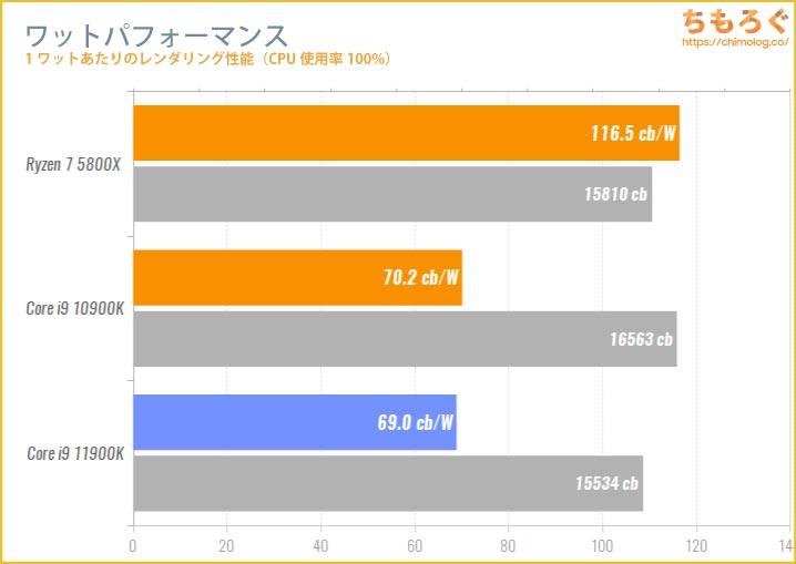 Core i9 11900Kのワットパフォーマンスを比較