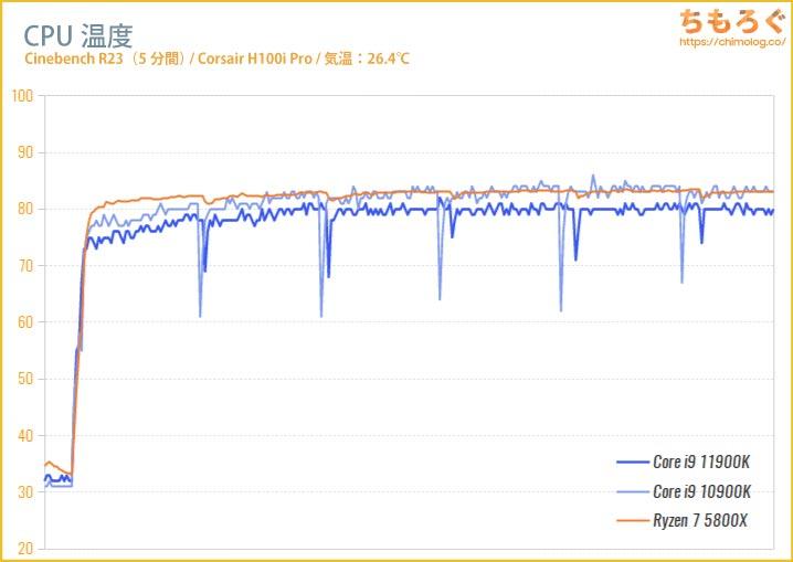 Core i9 11900KのCPU温度を比較