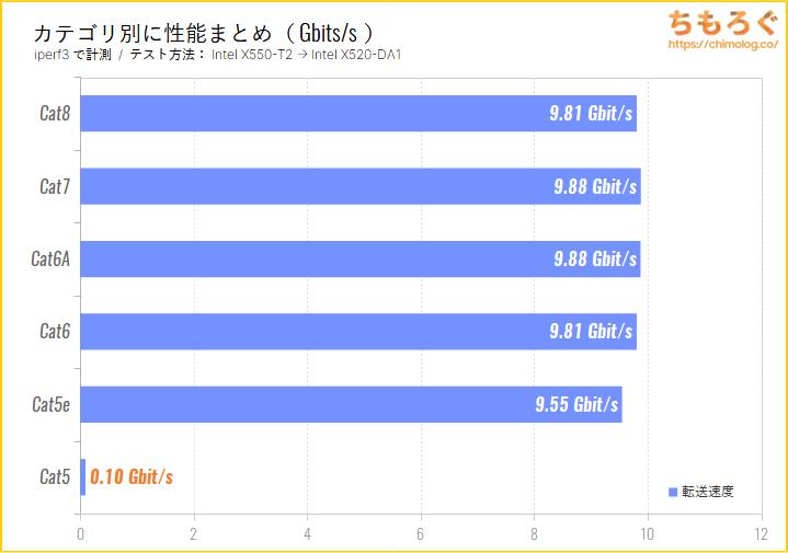 LANカテゴリ別の転送速度(iperf3のテスト結果)
