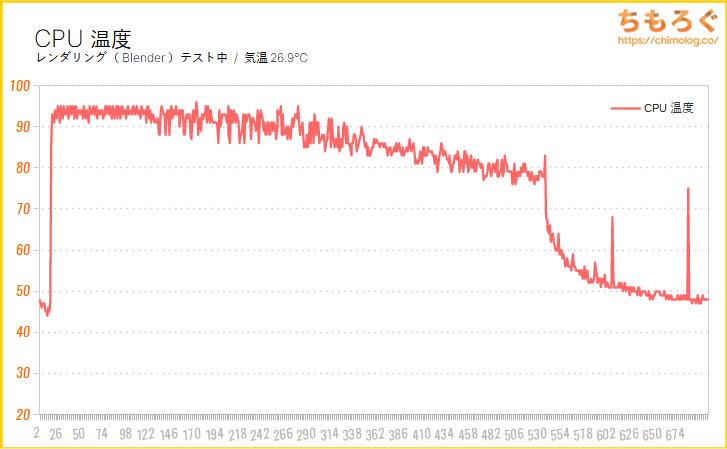 Yoga Slim 750i Carbon(CPU温度をテスト)