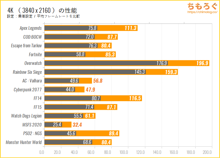 ASUS RTX 3080 Ti STRIX LC OCのゲーミング性能(4K)