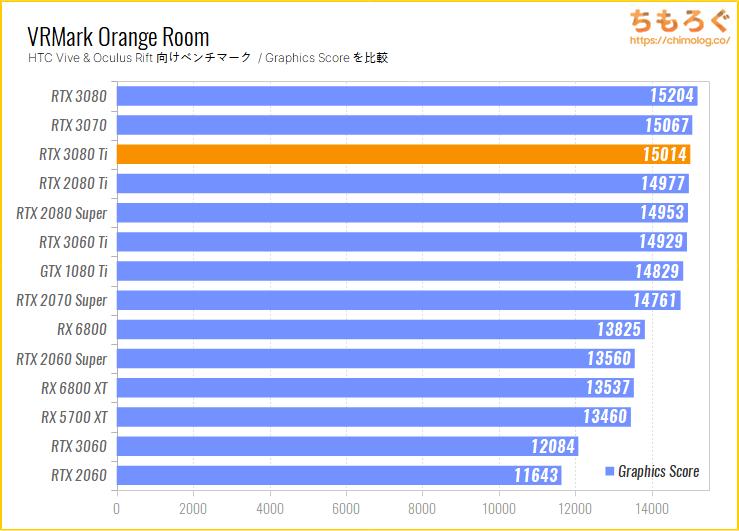 ASUS RTX 3080 Ti LC OCのベンチマーク比較:VRMark Orange Room