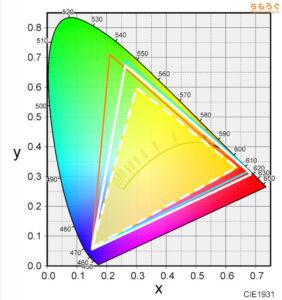 DELL S2721DGFをレビュー(色の正確さや色域をチェック)