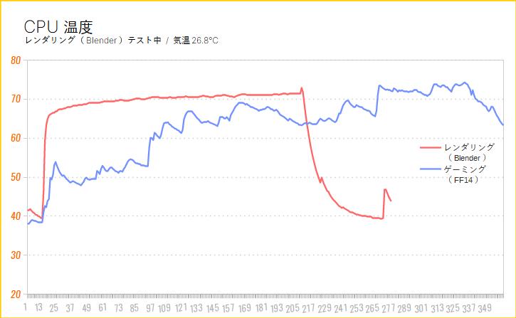 GALLERIA(ガレリアXシリーズ)を徹底解説レビュー(動作温度をチェック)