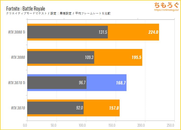 GeForce RTX 3070 Tiのベンチマーク比較:Fortnite Battle Royale