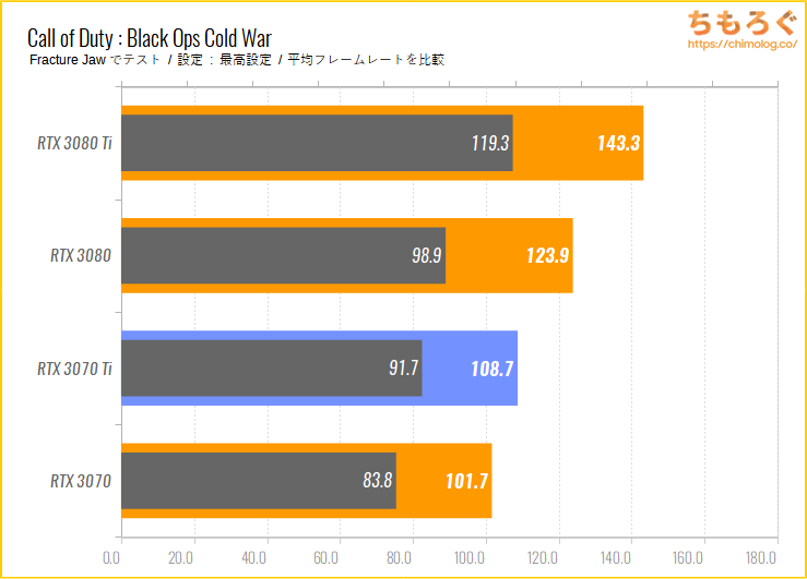 GeForce RTX 3070 Tiのベンチマーク比較:Call of Duty Black Ops Cold War