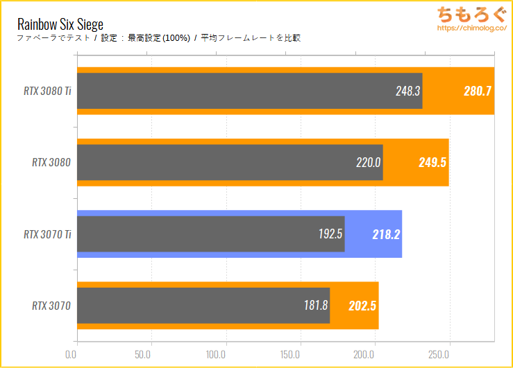 GeForce RTX 3070 Tiのベンチマーク比較:Rainbow Six Siege