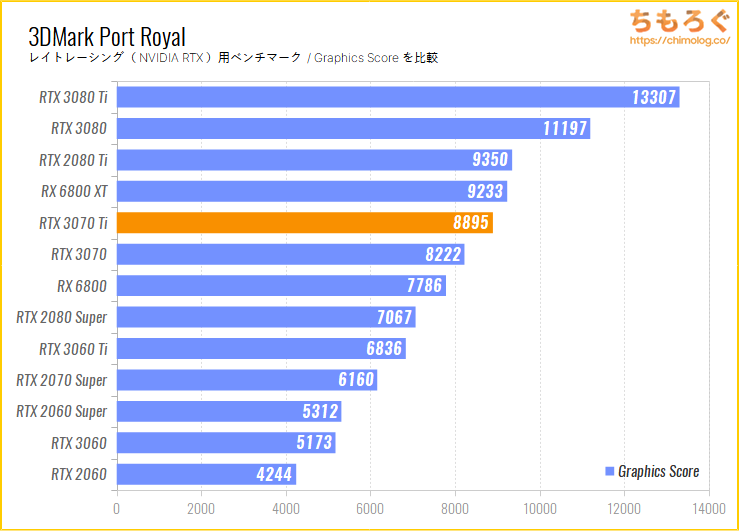 GeForce RTX 3070 Tiのベンチマーク比較:3DMark Port Royale