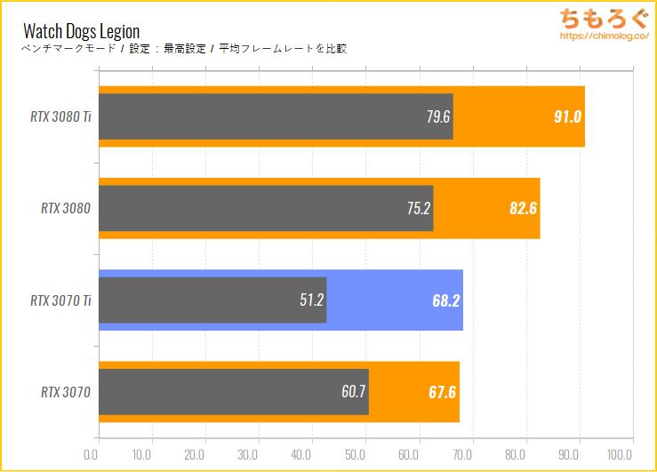 GeForce RTX 3070 Tiのベンチマーク比較:Watch Dogs Legion