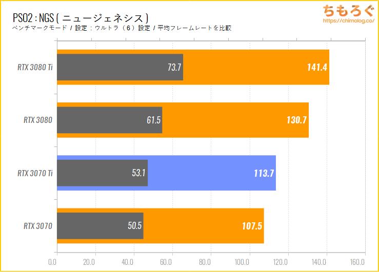 GeForce RTX 3070 Tiのベンチマーク比較:PSO2NGS(ニュージェネシス)