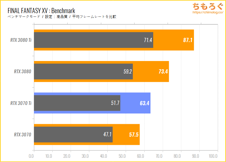 GeForce RTX 3070 Tiのベンチマーク比較:FINAL FANTASY 15