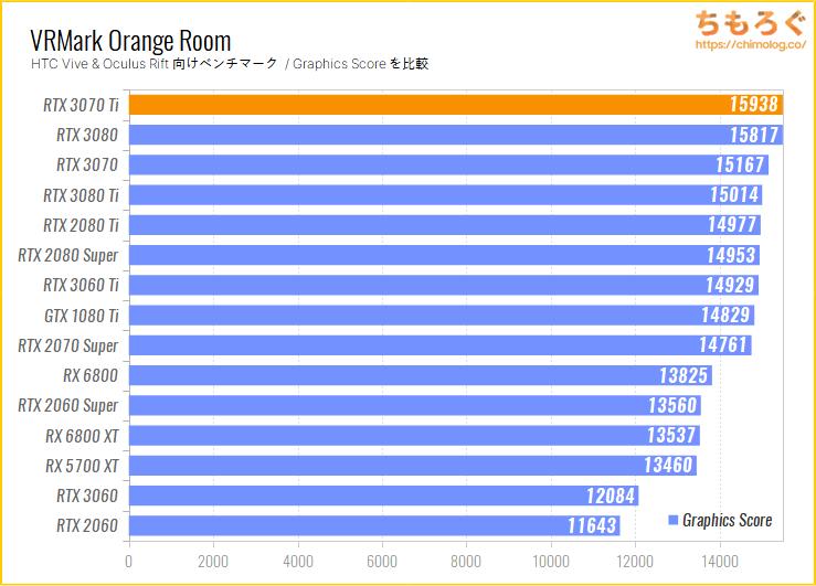 GeForce RTX 3070 Tiのベンチマーク比較:VRMark Orange Room