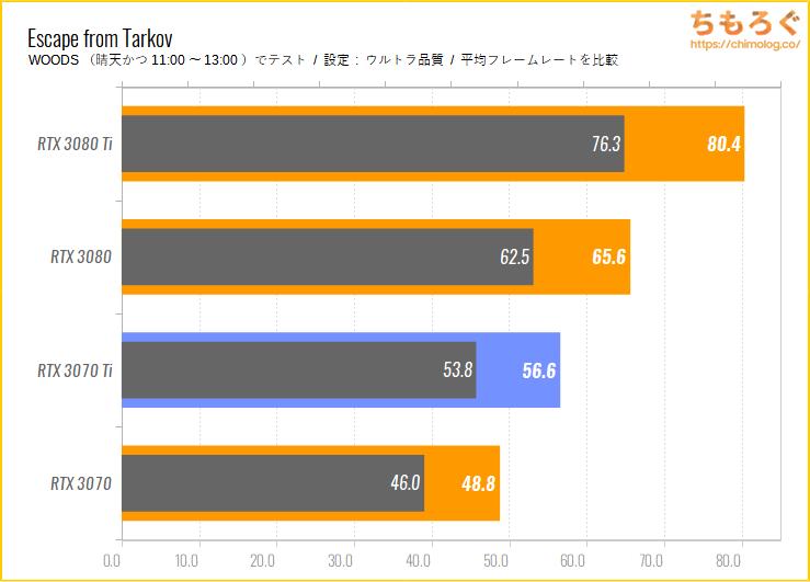 GeForce RTX 3070 Tiのベンチマーク比較:Escape From Tarkov