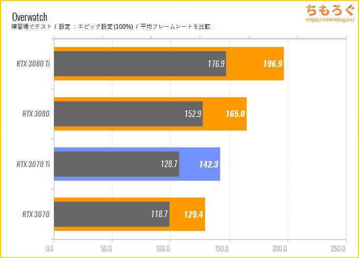GeForce RTX 3070 Tiのベンチマーク比較:Overwatch