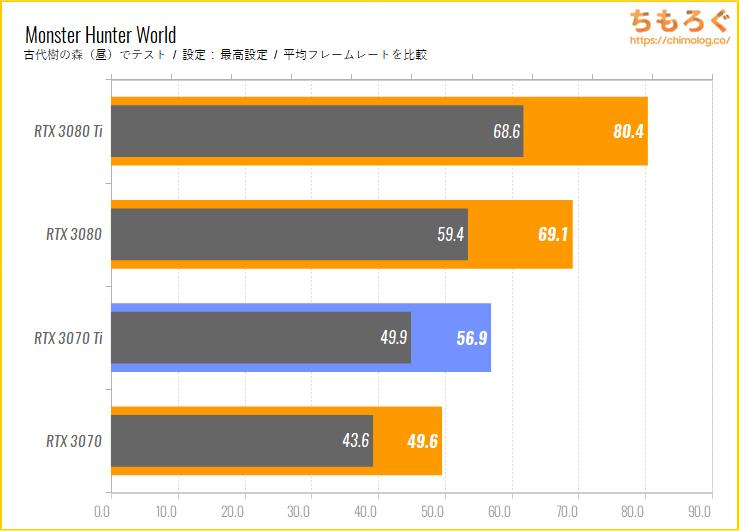 GeForce RTX 3070 Tiのベンチマーク比較:モンスターハンターワールド