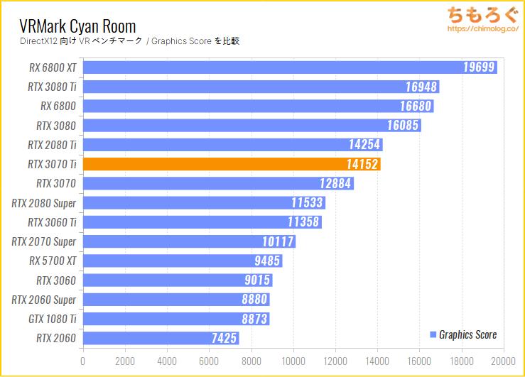 GeForce RTX 3070 Tiのベンチマーク比較:VRMark Cyan Room