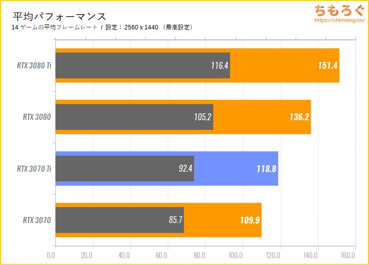 GeForce RTX 3070 Tiのベンチマーク比較:平均パフォーマンス