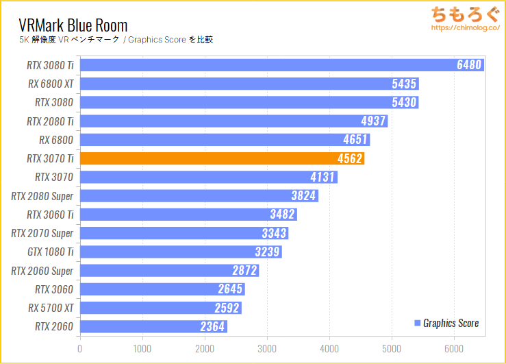 GeForce RTX 3070 Tiのベンチマーク比較:VRMark Blue Room