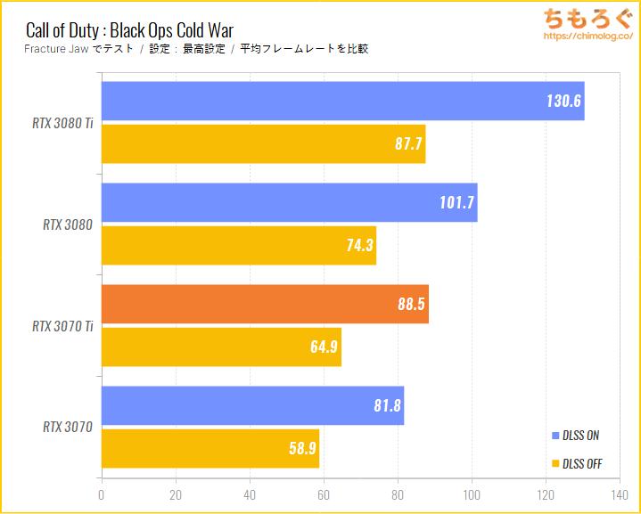GeForce RTX 3070 Tiのベンチマーク比較:NVIDIA DLSSの効果をチェック