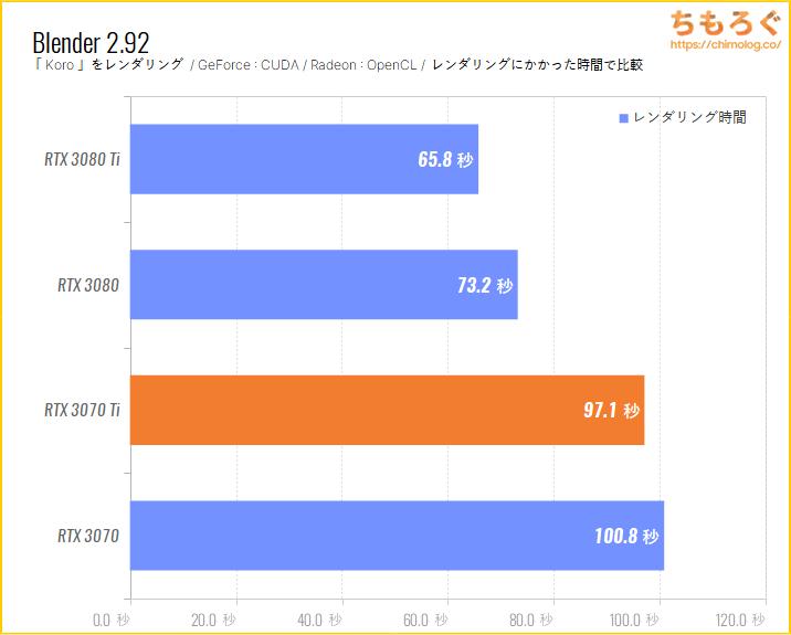 GeForce RTX 3070 Tiのベンチマーク比較:Blender Koro(GPUレンダリング)