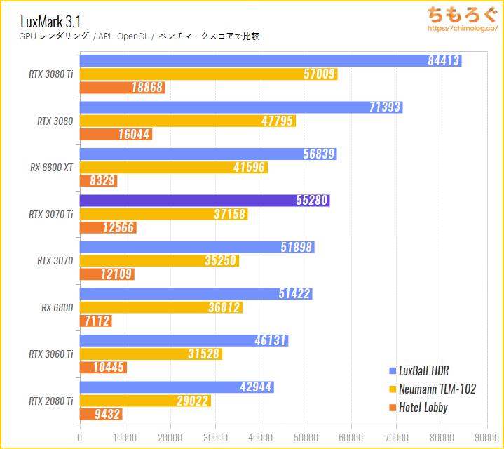 GeForce RTX 3070 Tiのベンチマーク比較:LuxMark(GPUレンダリング)