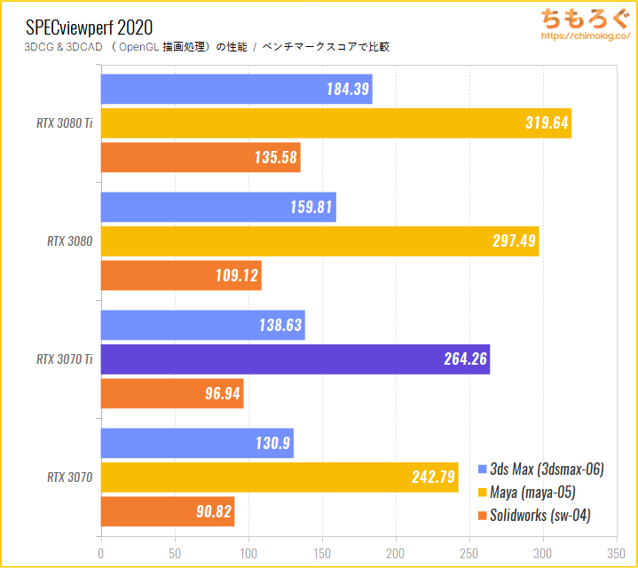 GeForce RTX 3070 Tiのベンチマーク比較:SPECviewperf 2020(OpenGL描画性能)