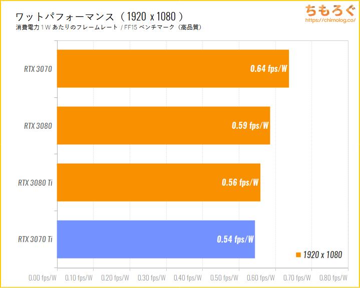 GeForce RTX 3070 Tiのベンチマーク比較:フルHD時のワットパフォーマンスを比較