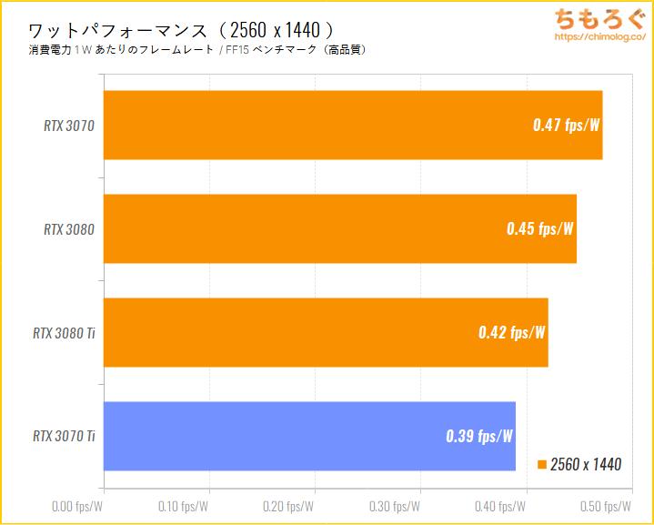 GeForce RTX 3070 Tiのベンチマーク比較:WQHD時のワットパフォーマンスを比較