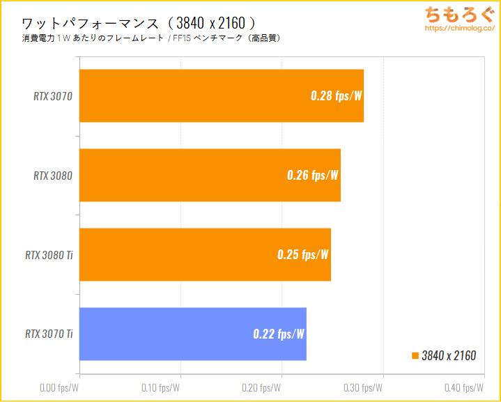 GeForce RTX 3070 Tiのベンチマーク比較:4Kゲーミング時のワットパフォーマンスを比較