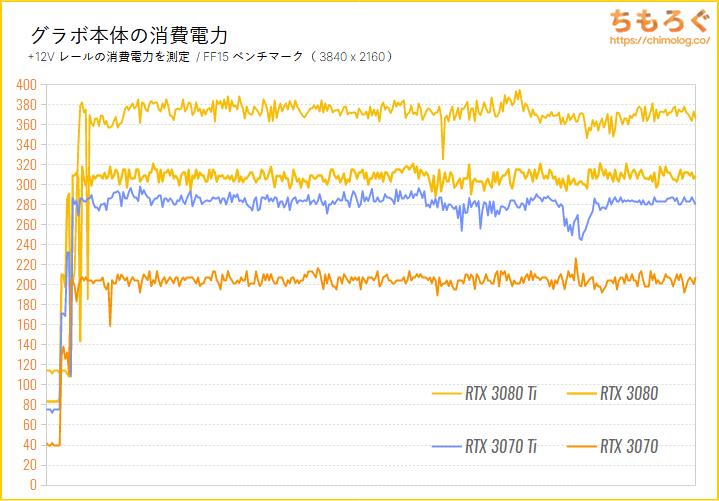 GeForce RTX 3070 Tiのベンチマーク比較:グラボ本体の消費電力を比較