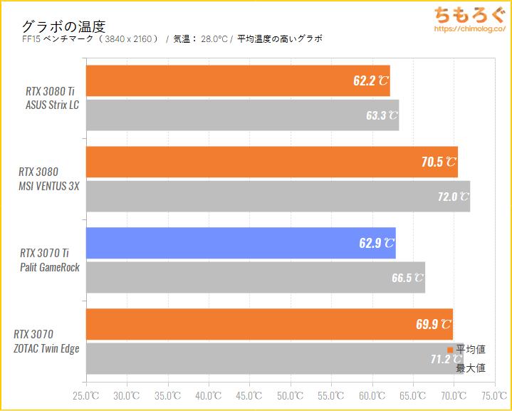 GeForce RTX 3070 Tiのベンチマーク比較:グラボの温度を比較
