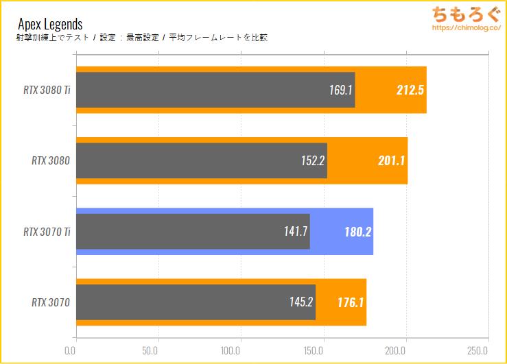 GeForce RTX 3070 Tiのベンチマーク比較:Apex Legends