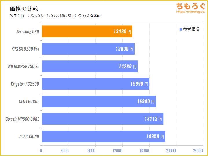 Samsung 980 SSDの価格を比較