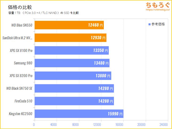 SanDisk Ultra M.2 NVMe 3D SSDの価格を比較
