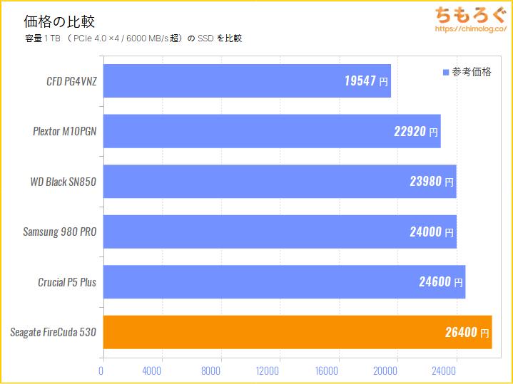 Seagate FireCuda 530の価格を比較