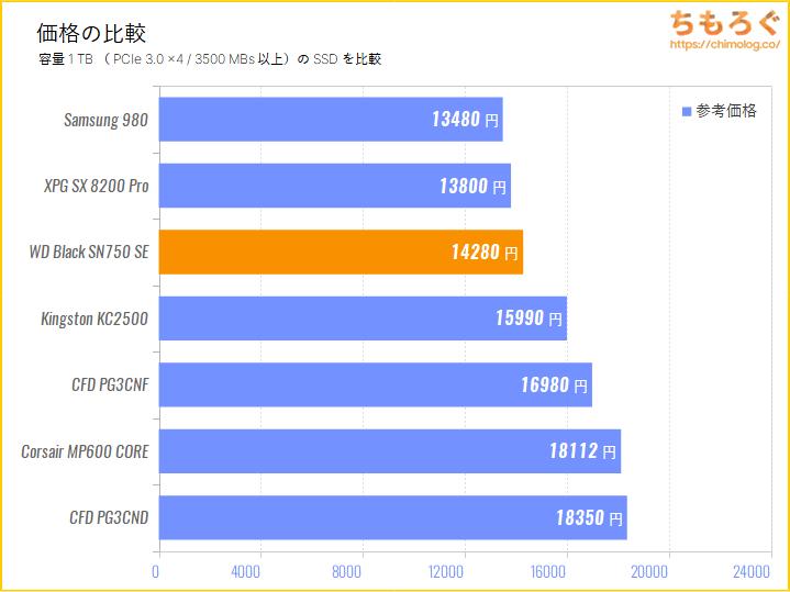 WD Black SN750 SEの価格を比較