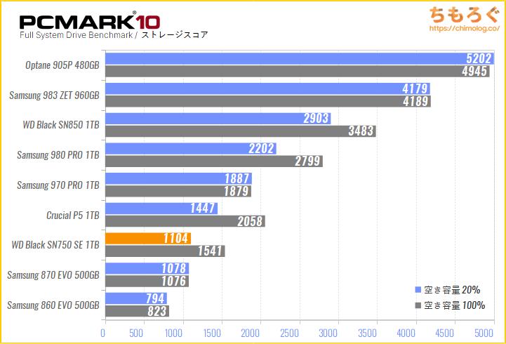 WD Black SN750 SEの実用性能をPCMark 10でテスト