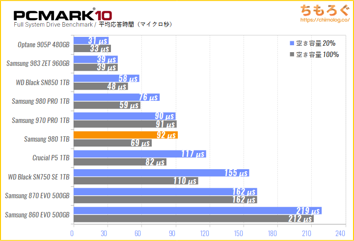 Samsung SSD 980の実用性能をPCMark 10でテスト
