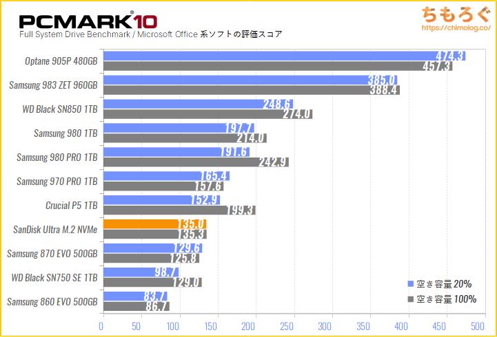 SanDisk Ultra M.2 NVMe 3D SSDの実用性能をPCMark 10でテスト