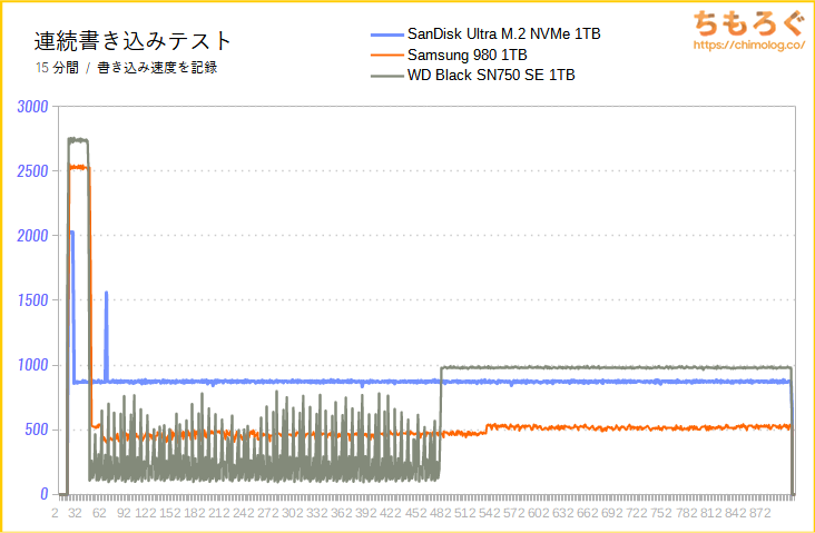 SanDisk Ultra M.2 NVMe 3D SSDの連続書き込み性能(15分)をテスト