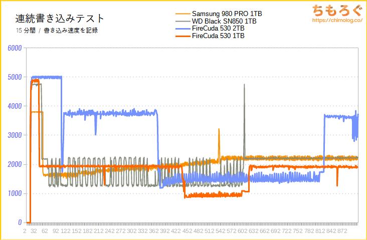 Seagate FireCuda 530の連続書き込み性能(15分)をテスト