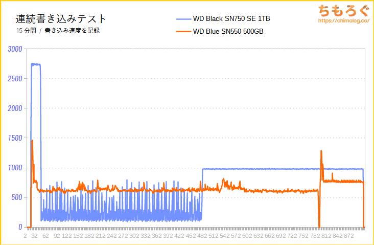 WD Black SN750 SEの連続書き込み性能(15分)をテスト