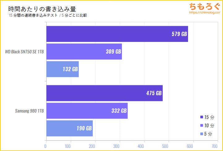 Samsung 980 SSDの連続書き込み性能(15分)をテスト