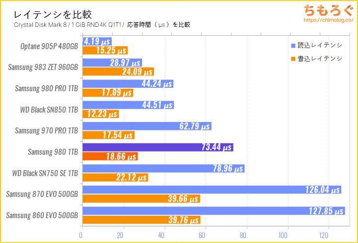 Samsung 980 SSD(Crystal Disk Mark 8で応答時間を比較)