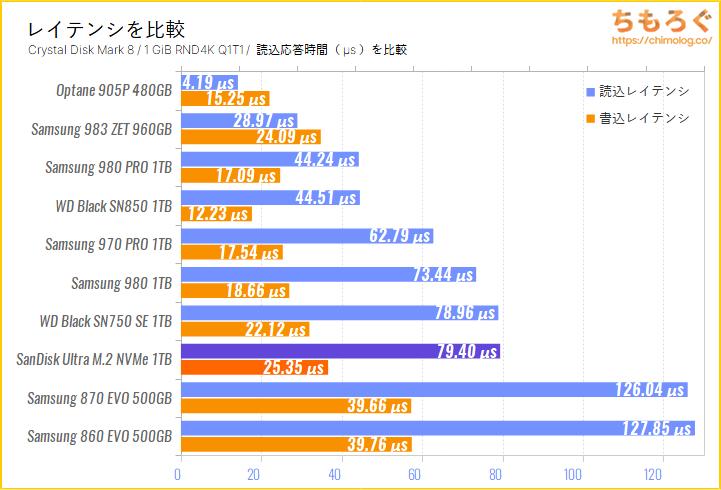 SanDisk Ultra M.2 NVMe 3D SSD(Crystal Disk Mark 8で応答時間を比較)