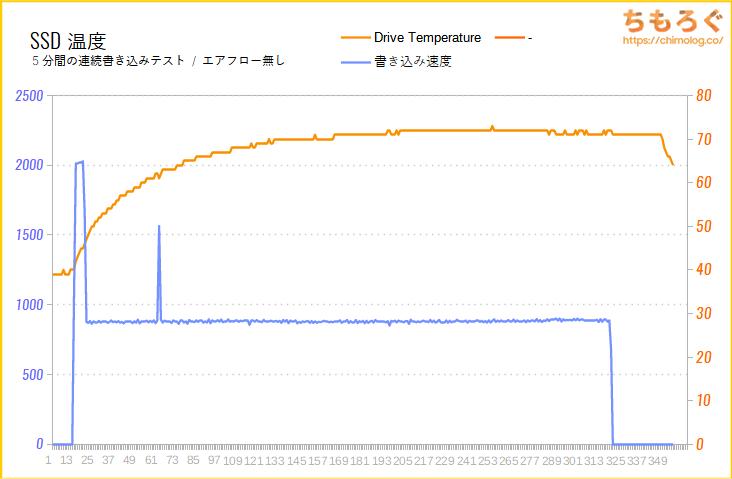 SanDisk Ultra M.2 NVMe 3D SSDのSSD温度をテスト(高負荷時)
